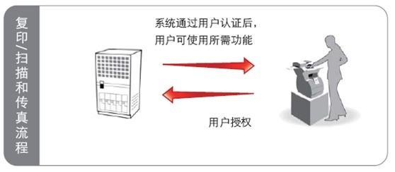 文档输出安全管控方案