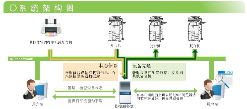 打印设备状态管理解决方案