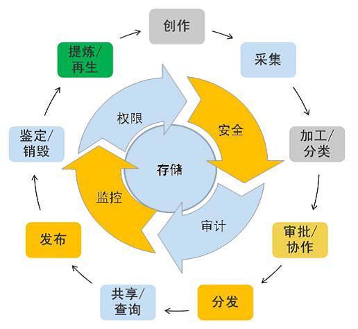 企业内容管理系统